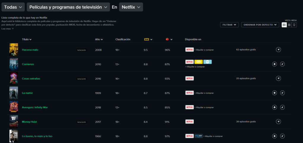 Netflix trucos y extras reelgood page